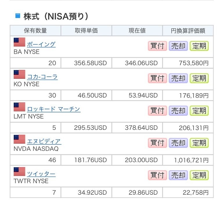 NISA預かりで購入した株リスト