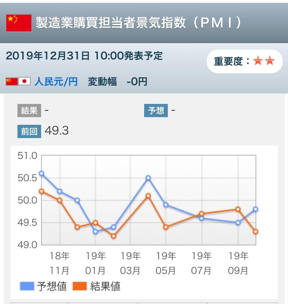 中国製造業購買担当者景気指数(PMI)チャート