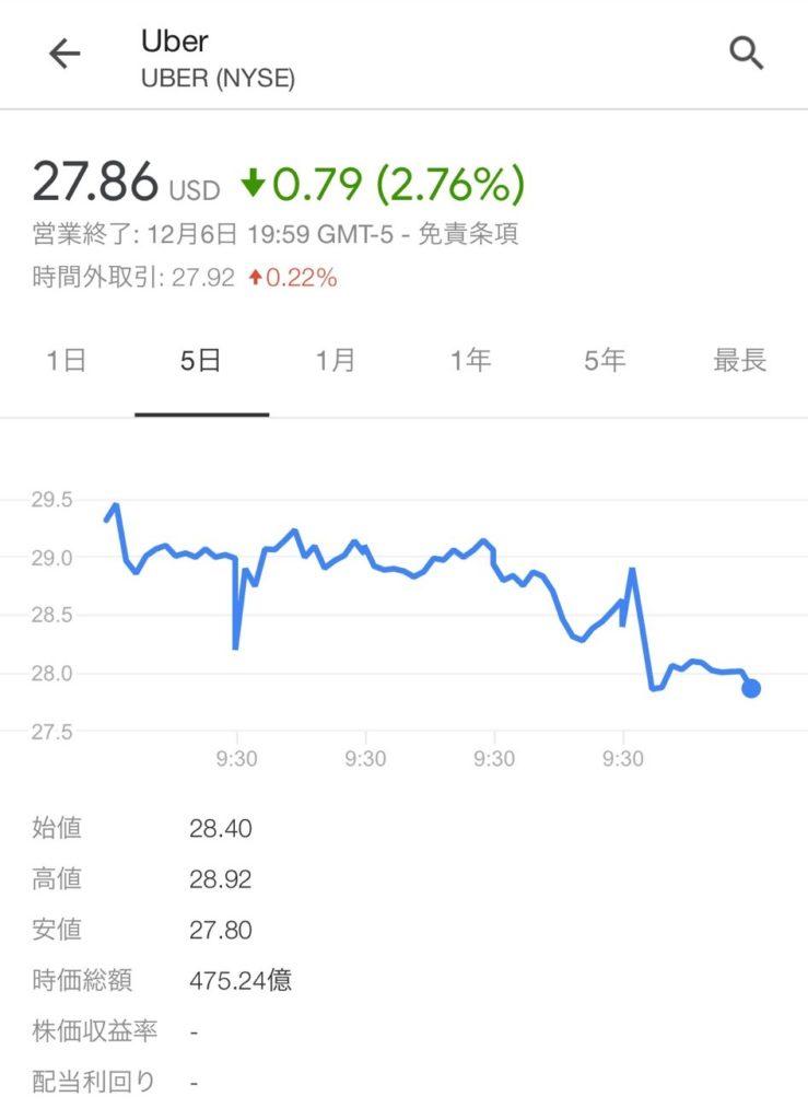 ウーバーテクノロジーズ株価
