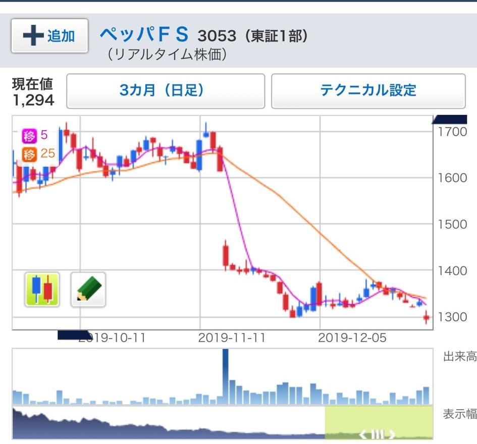 株価 ペッパー フード サービス