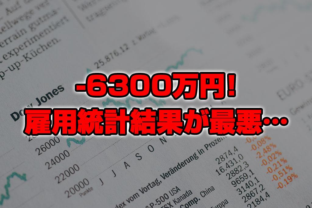 【投資報告】-6300万円!雇用統計結果が最悪!失業保険申請件数も過去最悪に…